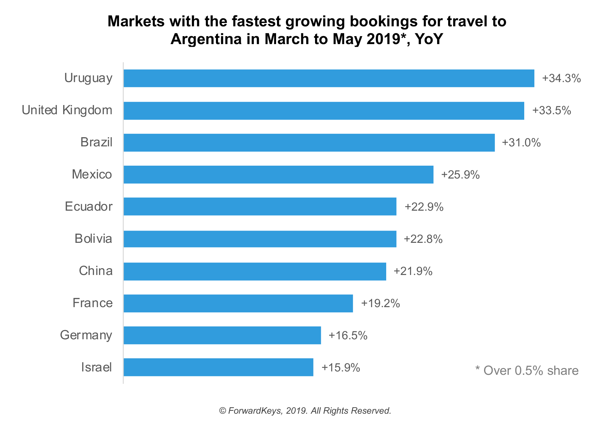 International travellers are flocking to Argentina, taking advantage of the poorly performing peso to boost the value of their holiday spending money, according to latest findings from ForwardKeys, which predicts future travel patterns by analysing 17 million flight booking transactions a day. Bookings for March to May are ahead 11.2% compared to last year. For South America as a whole, bookings are ahead 5.8%. In the preceding year to February, international arrivals in Argentina were up 3.9%, compared to 5.5% for the entire region.