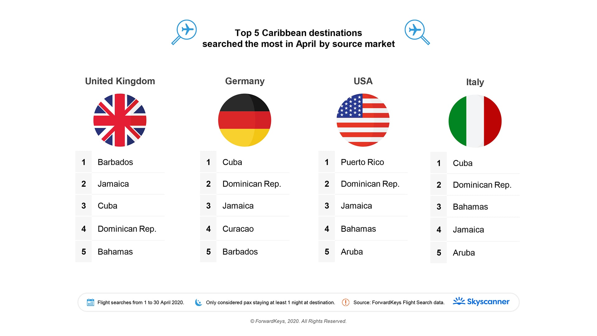 top 5 caribbean destinations searched the most in April