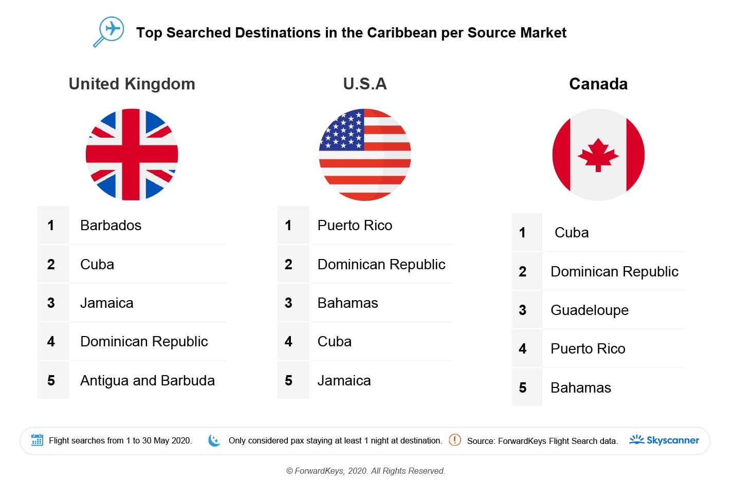 20200706-Flight-Search-booking-Caribbean-3