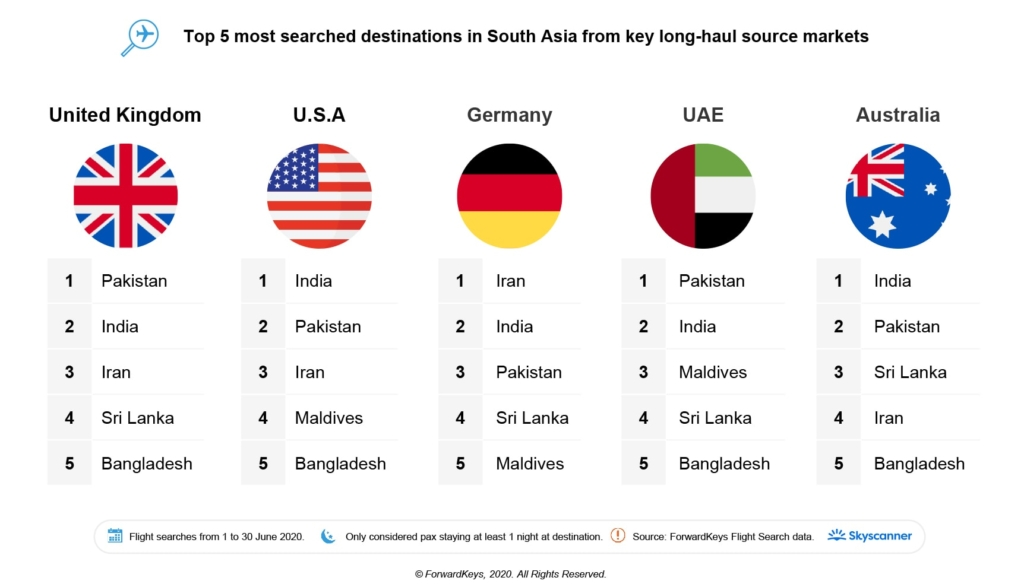 Top 5 most searched destinations in South Asia