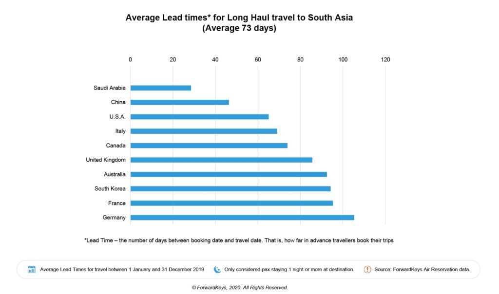 Average lead times for long haul travel to South Asia
