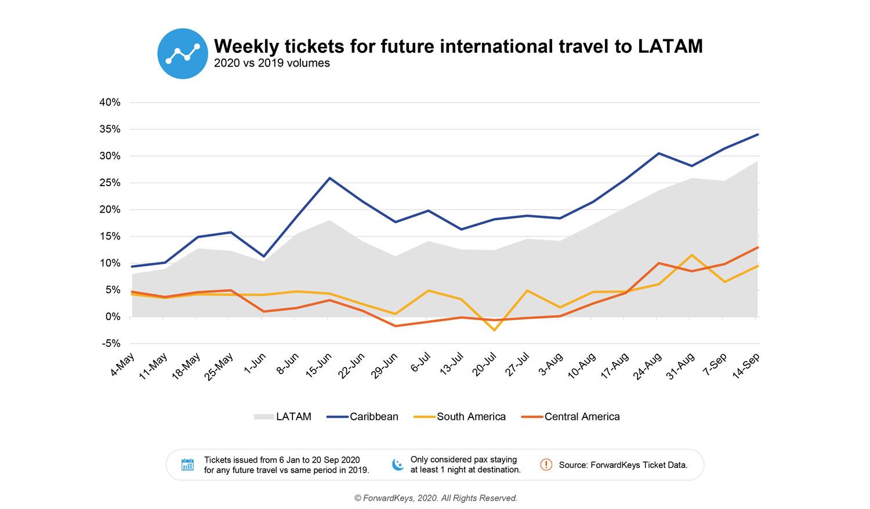 LATAM-impact-travel-FK-2