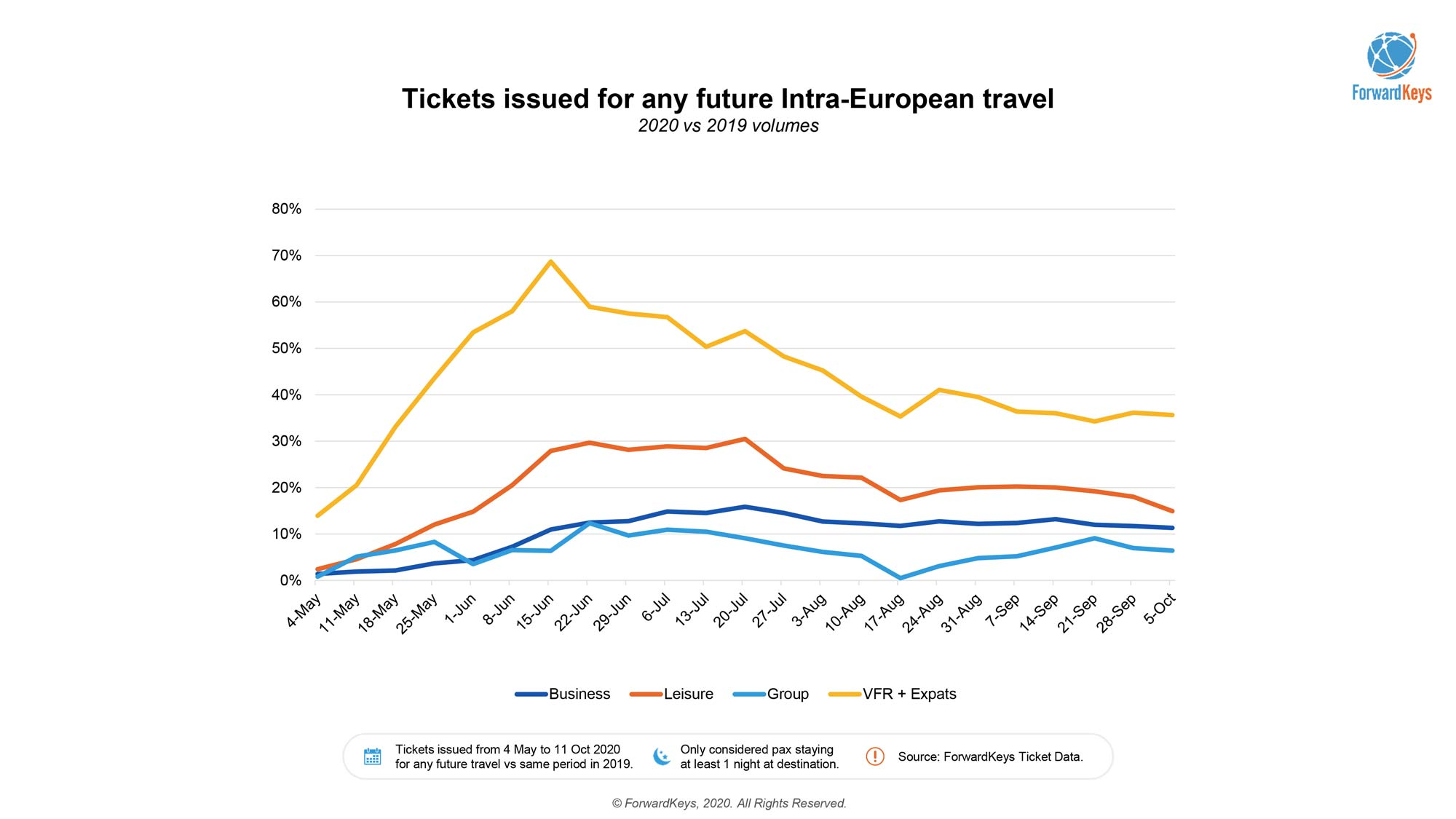 The Rise of Domestic & Regional travel