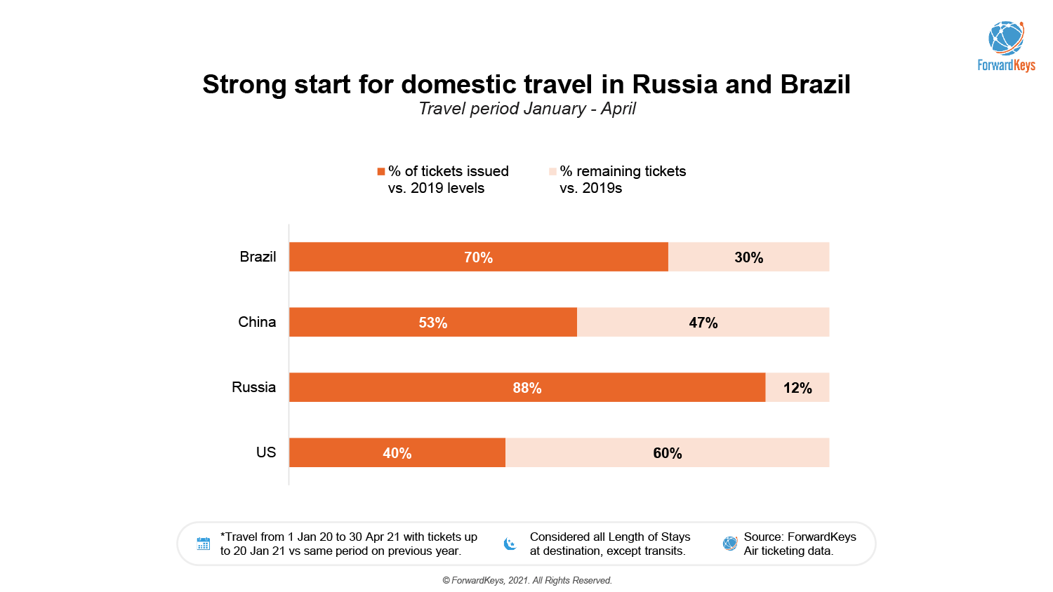 trend-alert-russia-a-travel-market-to-capture