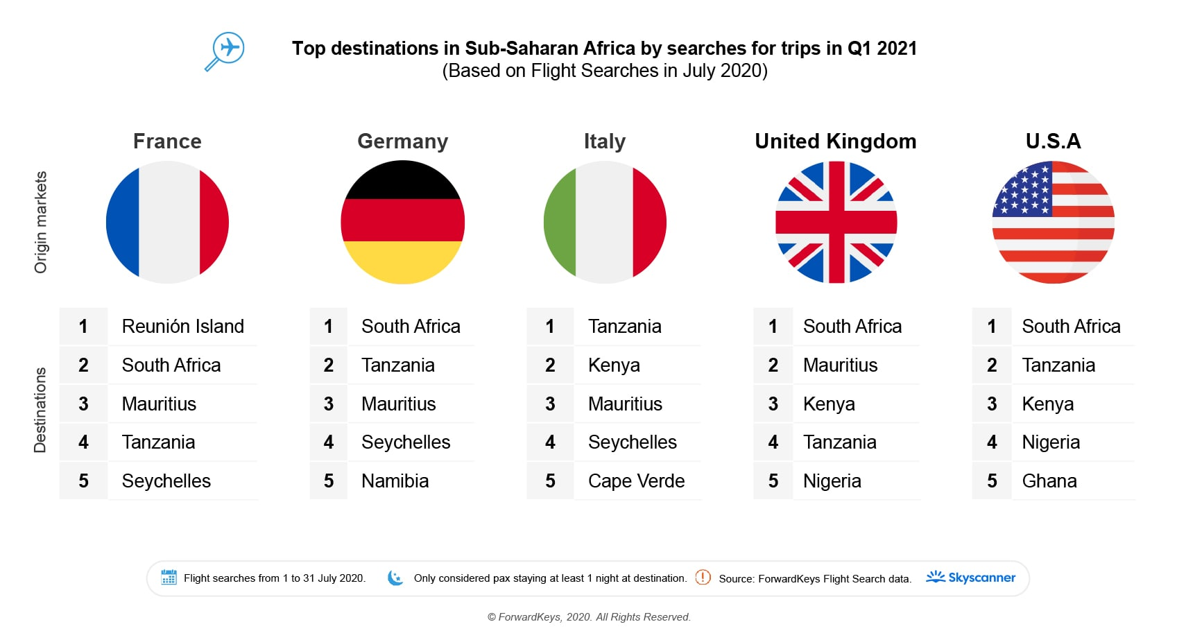 Top-Searched-Destination-countries-in-Sub-Saharan-Africa-per-Source-Market-3